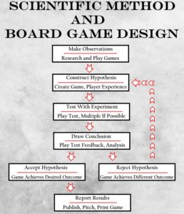 Apply the Scientific Method to Board Game Design