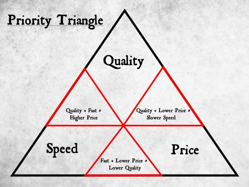 Unattainable Triangle